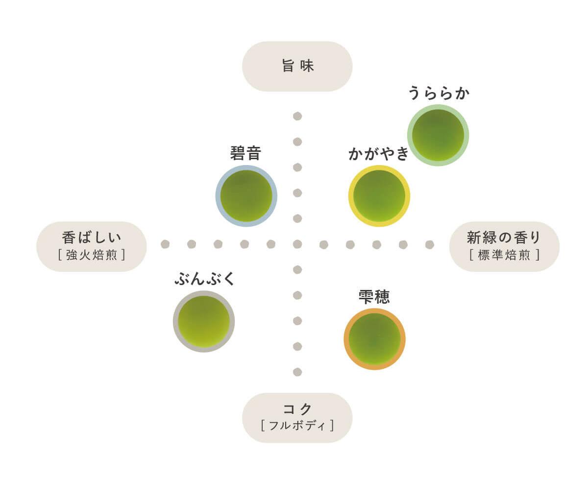 茶の庭シリーズ 味の違い一覧表